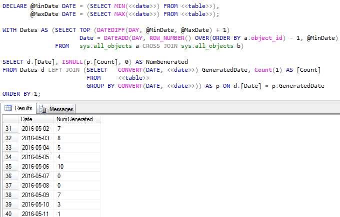 Handy SQL: Counts Across a Date Range